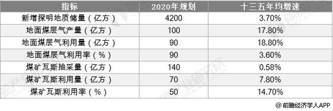"""中国煤层气开发利用""""十三五""""规划目标分析情况"""
