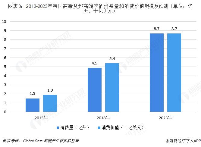 图表3:2013-2023年韩国高端及超高端啤酒消费量和消费价值规模及预测(单位:亿升,十亿美元)