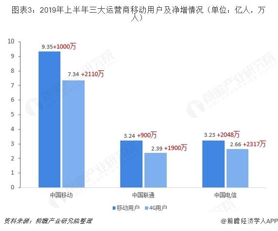 图表3:2019年上半年三大运营商移动用户及净增情况(单位:亿人,万人)