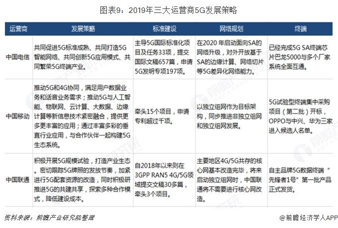 图表9:2019年三大运营商5G发展策略