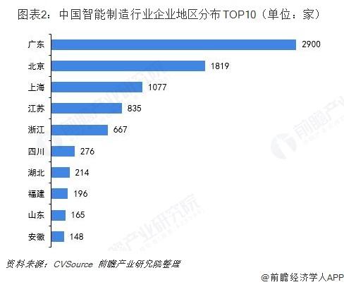图表2:中国智能制造行业企业地区分布TOP10(单位:家)