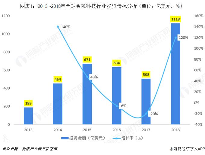 图表1:2013 -2018年全球金融科技行业投资情况分析(单位:亿美元,%)
