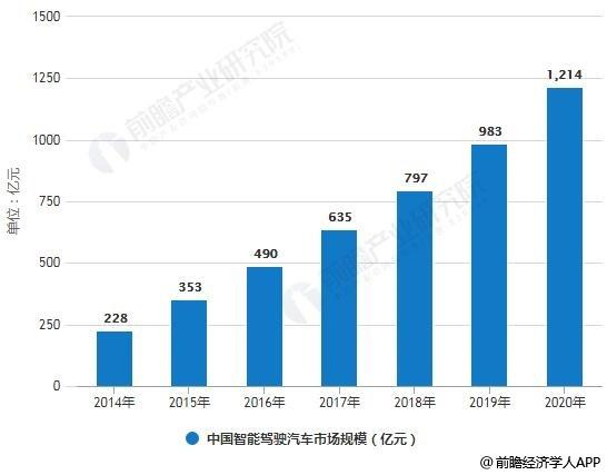 2014-2020年中国智能驾驶汽车市场规模统计情况及预测