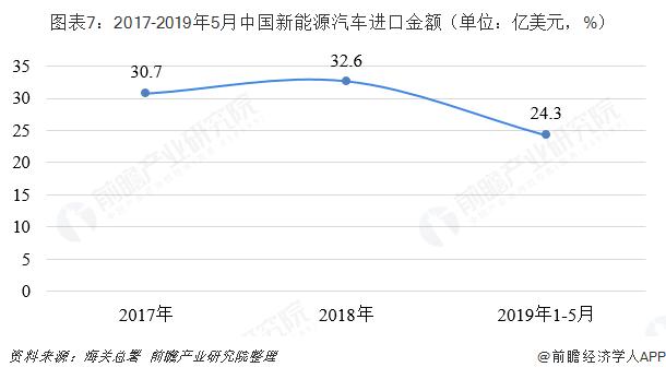 图表7:2017-2019年5月中国新能源汽车进口金额(单位:亿美元,%)