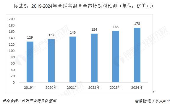 图表5:2019-2024年全球高温合金市场规模预测(单位:亿美元)