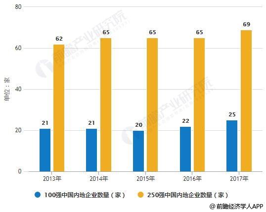 2013-2017年进入国际承包商100强及250强中国内地企业数量统计情况
