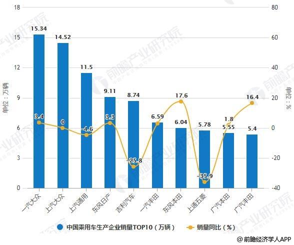 2019年7月中国乘用车生产企业销量TOP10统计及增长情况