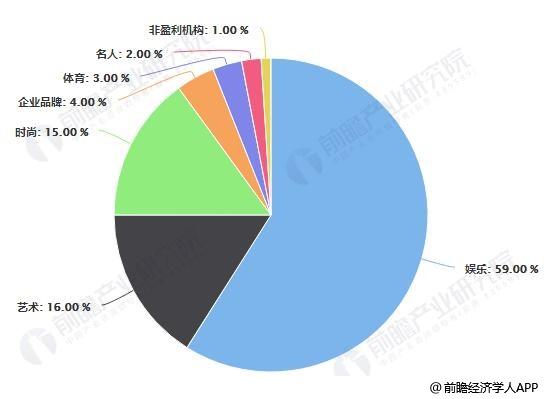 2018年活跃在中国授权市场的IP品类分布情况