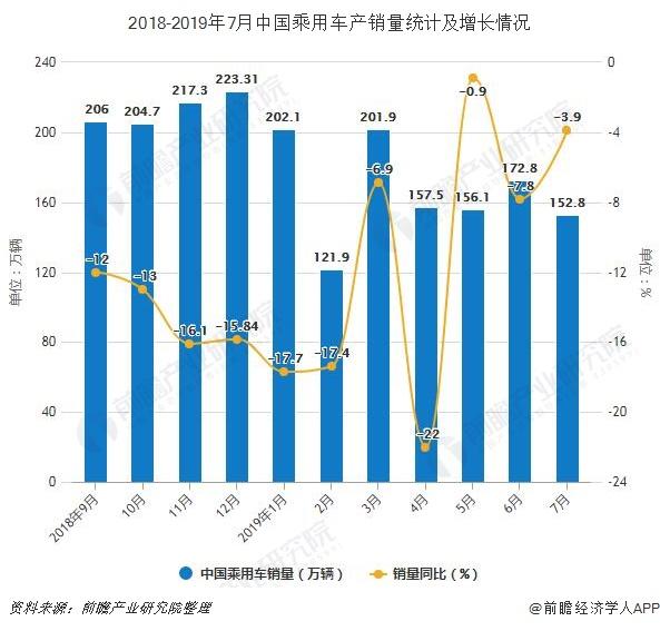 2018-2019年7月中国乘用车产销量统计及增长情况
