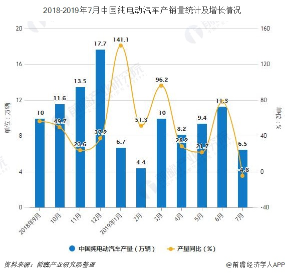 2018-2019年7月中国纯电动汽车产销量统计及增长情况