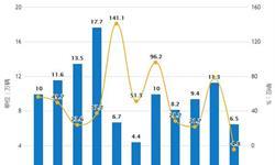 2019年前7月中国新能源汽车行业市场分析:当月<em>产销量</em>首次负增长 产量超70万辆