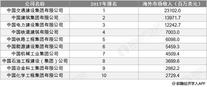2017年国际承包商250强中国内地企业TOP10及收入统计情况