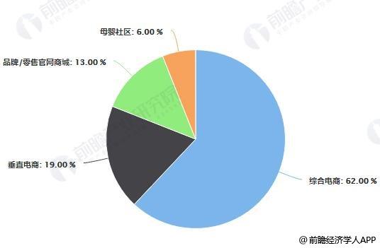 中国母婴市场线上渠道分布占比统计情况