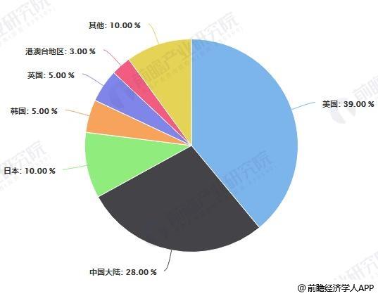 2018年活跃在中国授权市场的IP国别分布情况