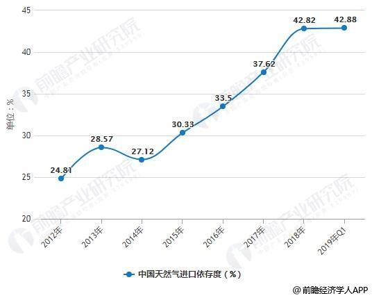 2012-2019年Q1中国天然气进口依存度统计情况