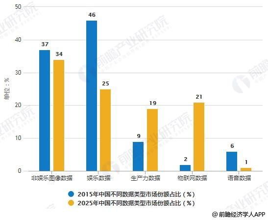 2015-2025年中国不同数据类型市场份额占比变化情况