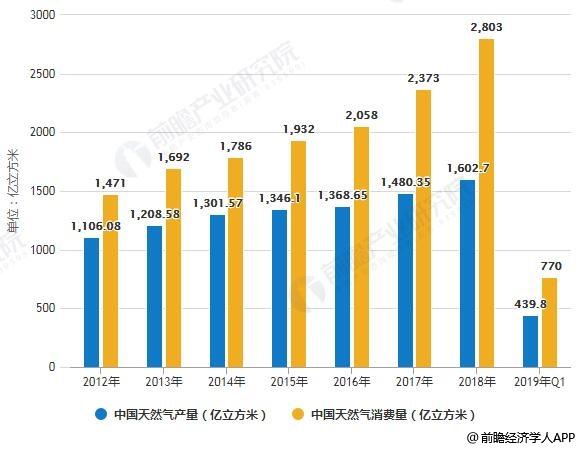 2012-2019年Q1中国天然气产量、消费量统计情况