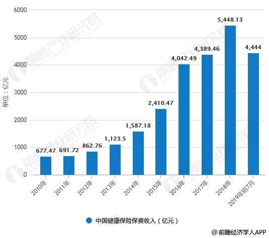 2010-2019年前7月中国健康保险保费收入统计情况