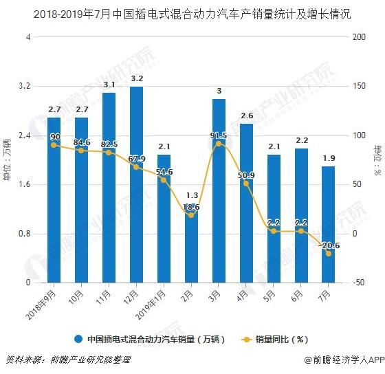 2018-2019年7月中国插电式混合动力汽车产销量统计及增长情况