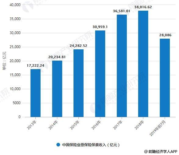 2013-2019年前7月中国保险业原保险保费收入统计情况