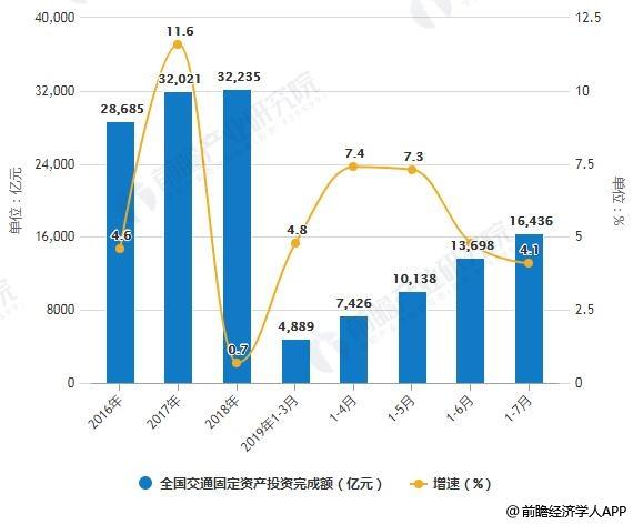 2018-2019年前7月全国交通固定资产投资完成额统计及增长情况