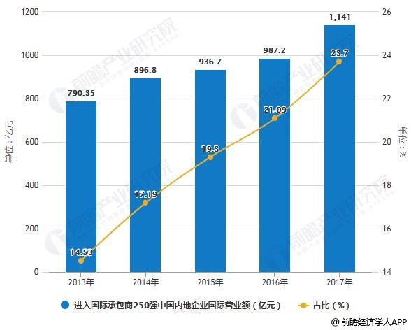 2013-2017年进入国际承包商250强中国内地企业国际营业额及占比统计情况