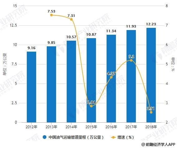 2012-2018年中国油气运输管道里程统计及增长情况
