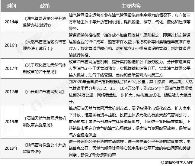 中国油气管道行业主要相关政策汇总情况