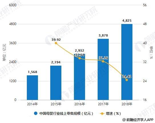 2014-2018年中国母婴行业线上零售规模统计及增长情况