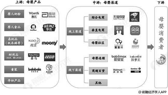 母婴行业产业链分析情况