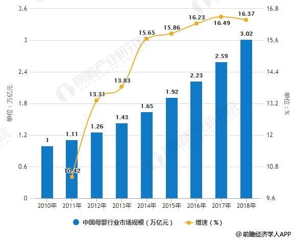 2010-2018年中国母婴行业市场规模统计及增长情况