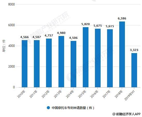 2013-2019年3月中国摩托车行业部分组成汇总情况
