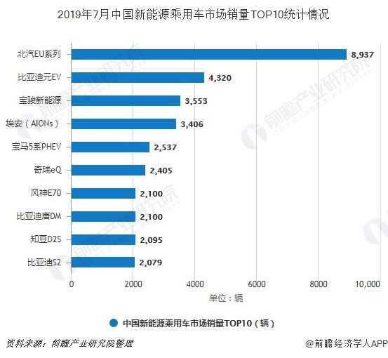 2019年7月中国新能源乘用车市场销量TOP10统计情况