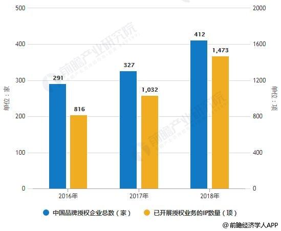 2016-2018年中国企业实际开展授权业务口径统计情况