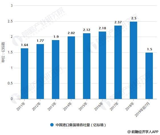 2011-2019年前7月中国港口集装箱吞吐量统计情况