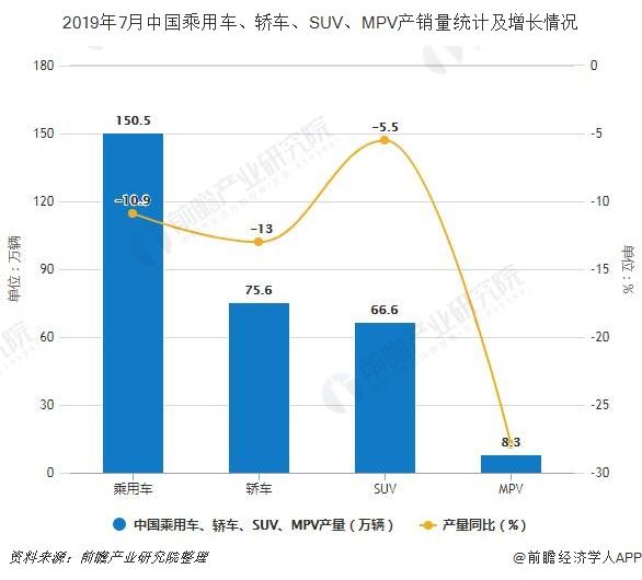 2019年7月中国乘用车、轿车、SUV、MPV产销量统计及增长情况