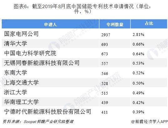 图表6:截至2019年8月底中国储能专利技术申请情况(单位:件,%)