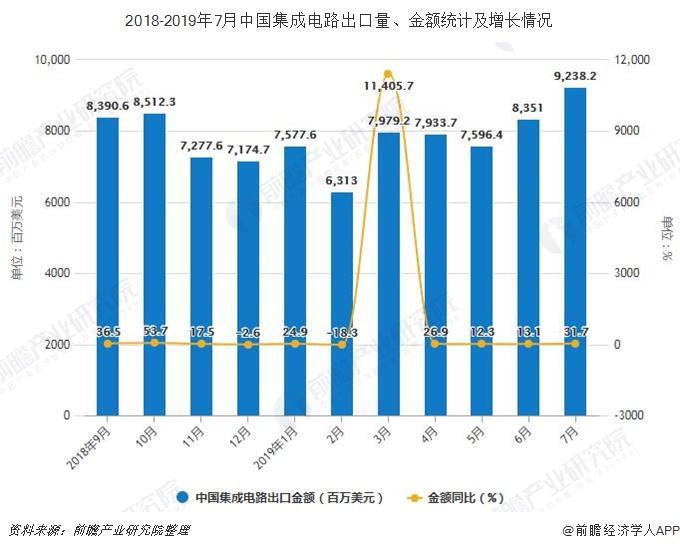2018-2019年7月中国集成电路出口量、金额统计及增长情况