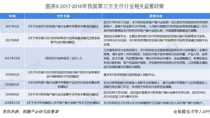 图表9:2017-2018年我国第三方支付行业相关监管政策
