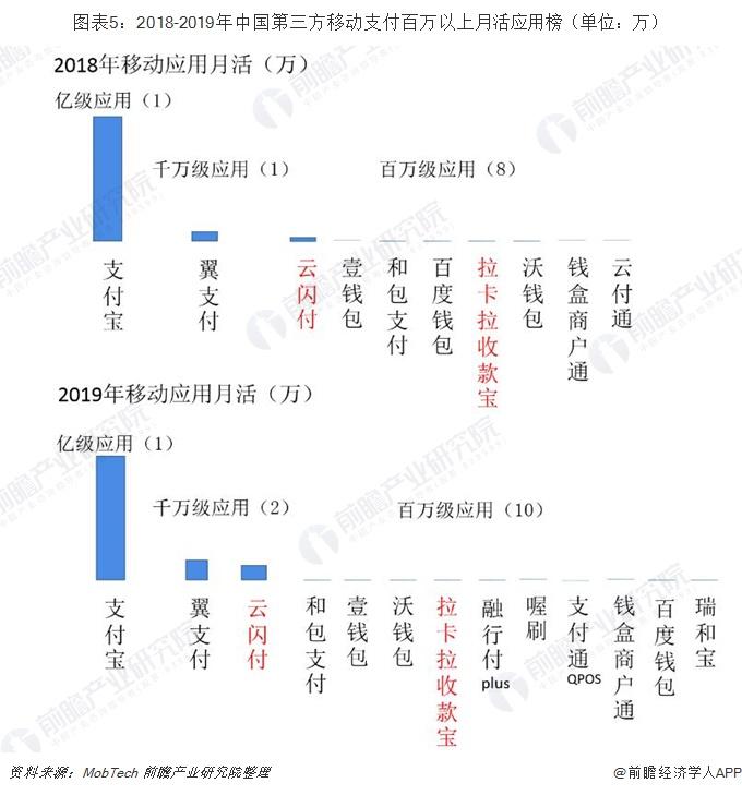 图表5:2018-2019年中国第三方移动支付百万以上月活应用榜(单位:万)