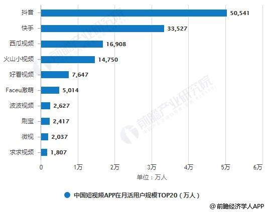 2019年6月中国短视频APP在月活用户规模TOP20统计情况