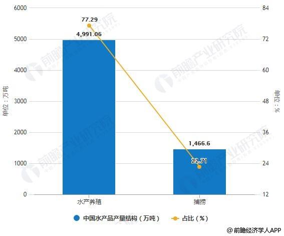 2018年中国水产品产量结构及占比统计情况