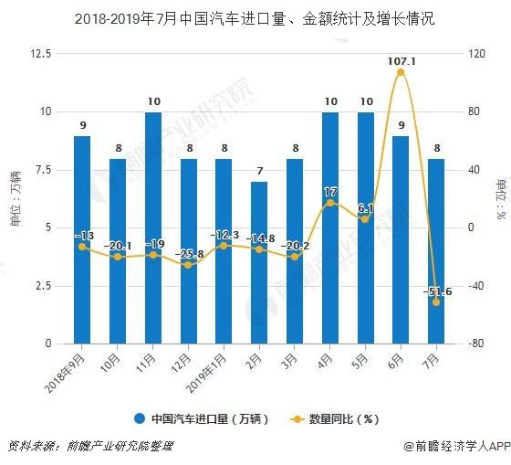 2018-2019年7月中国汽车进口量、金额统计及增长情况
