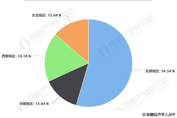 2018年中国火炬App产业基地区域分布情况