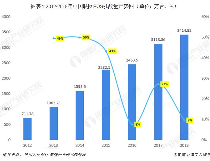 图表4:2012-2018年中国联网POS机数量走势图(单位:万台,%)