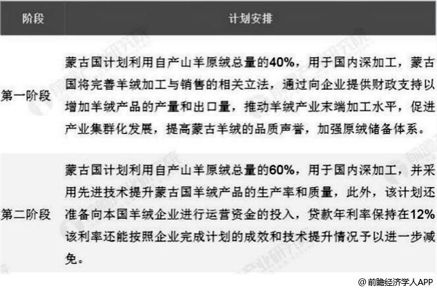 蒙古国家羊绒计划安排分析情况