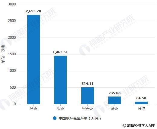 2018年中国水产养殖产量统计情况