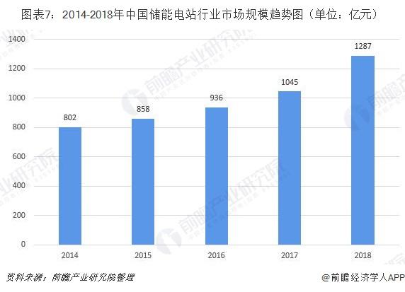 图表7:2014-2018年中国储能电站行业市场规模趋势图(单位:亿元)