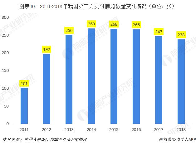 图表10:2011-2018年我国第三方支付牌照数量变化情况(单位:张)
