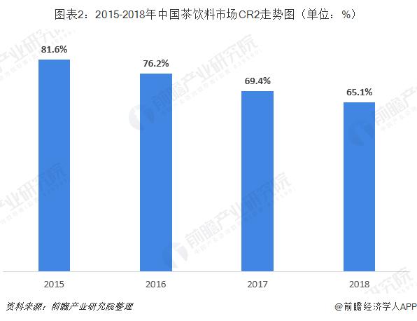 图表2:2015-2018年中国茶饮料市场CR2走势图(单位:%)